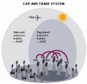 Us emissions trading system